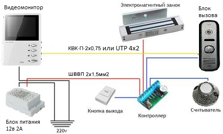 Схема подключения ctv